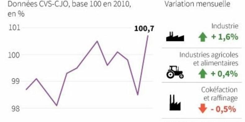Vif rebond de la production industrielle en août