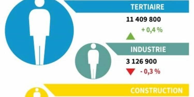 L'emploi salarié en hausse de 0,2% au 2e trimestre