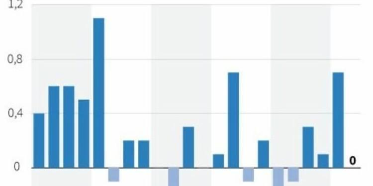L'Insee confirme une croissance nulle au 2e trimestre