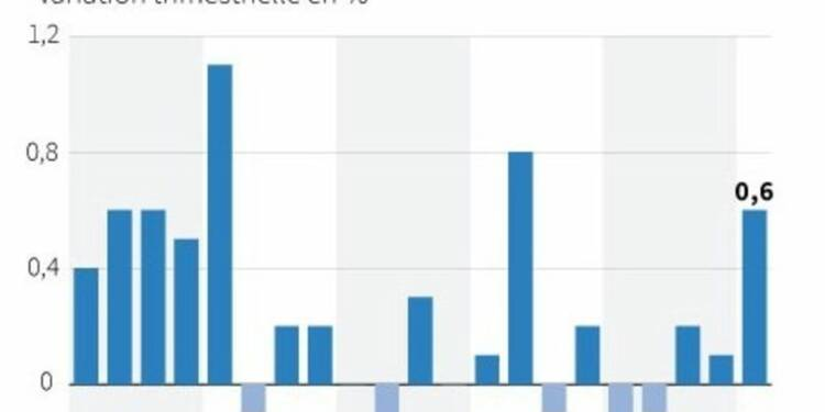 L'Insee confirme une croissance de 0,6% au 1er trimestre