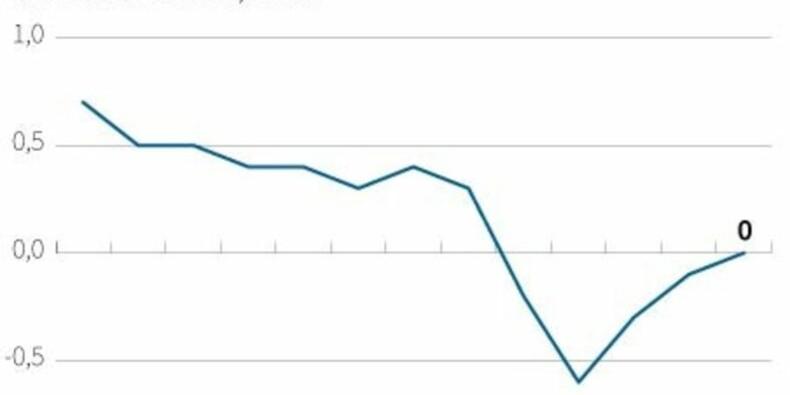 Inflation zéro en avril sur un an dans la zone euro