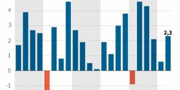 Le rythme de la croissance aux Etats-Unis s'accélère à 2,3%