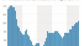 Le climat des affaires à son plus haut niveau depuis août 2011