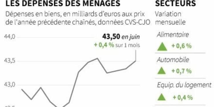La consommation des ménages en France en hausse de 0,4% en juin