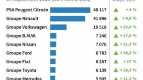 Un marché automobile vigoureux en septembre, pas d'effet VW