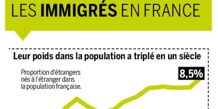 Le vrai co t de l 39 immigration en france - L office francais de l immigration et de l integration ...