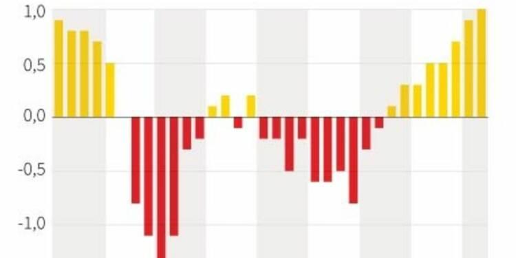 La croissance espagnole a bien atteint 1% au 2e trimestre