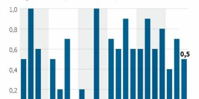 La croissance britannique ralentit plus que prévu