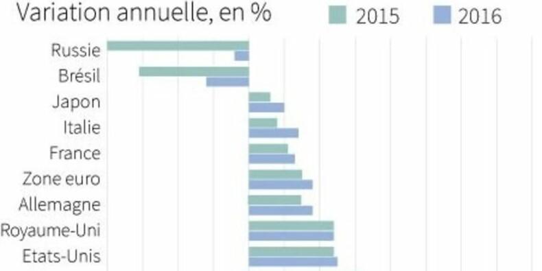 L'OCDE abaisse ses prévisions de croissance pour 2015 et 2016