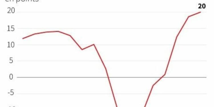 Le moral des investisseurs dans la zone euro poursuit sa hausse