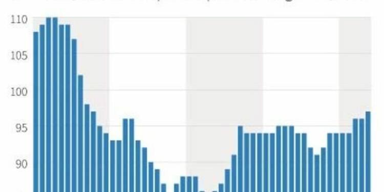 Le climat des affaires au plus haut depuis septembre 2011