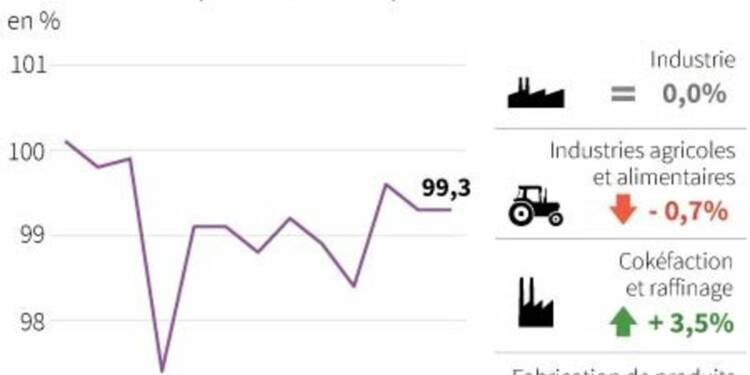 La production industrielle est restée stable en février