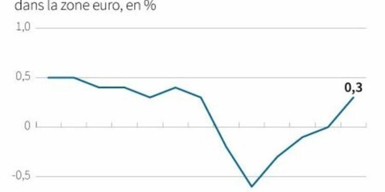 Inflation confirmée à 0,3% en mai dans la zone euro