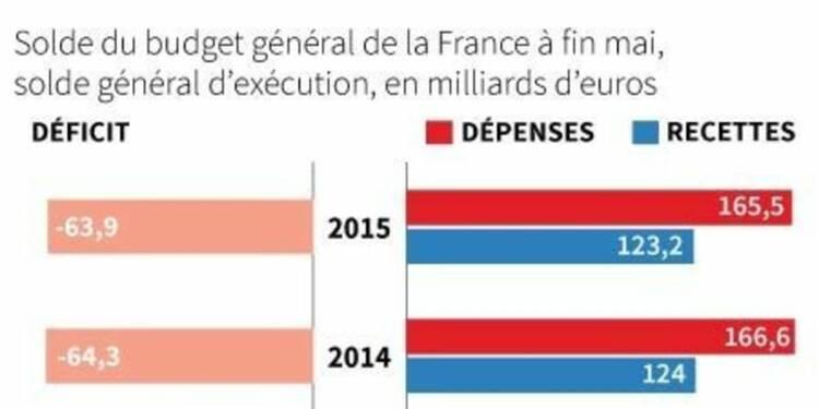 Déficit budgétaire de 63,9 milliards d'euros à fin mai