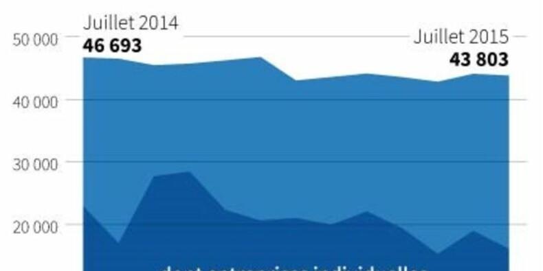 Légère baisse des créations d'entreprises en juillet