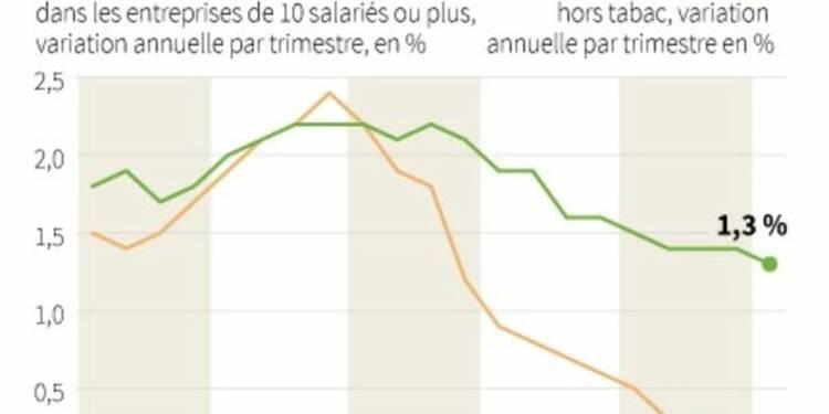 Le salaire de base a augmenté de 0,5% au 1er trimestre