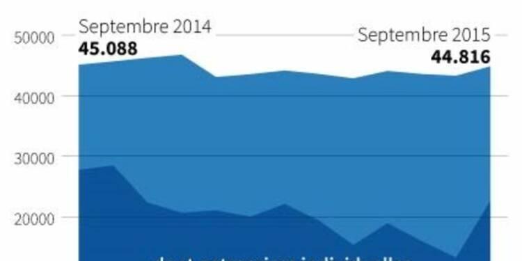 Rebond des créations d'entreprises en septembre