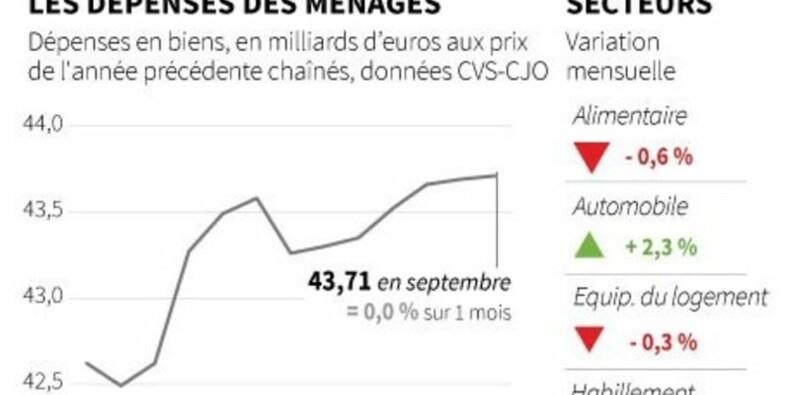 La consommation des ménages stable en septembre