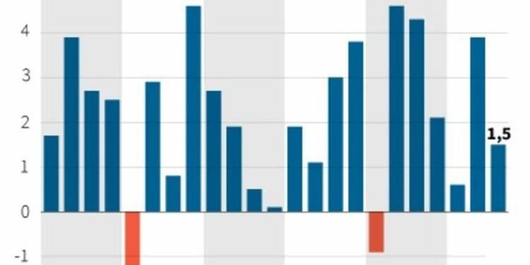 Forte décélération de la croissance américaine au 3e trimestre