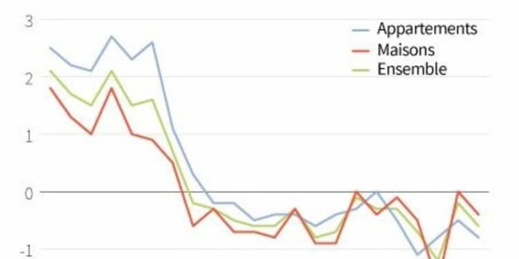 Nouvelle baisse des prix des logements anciens au 2e trimestre