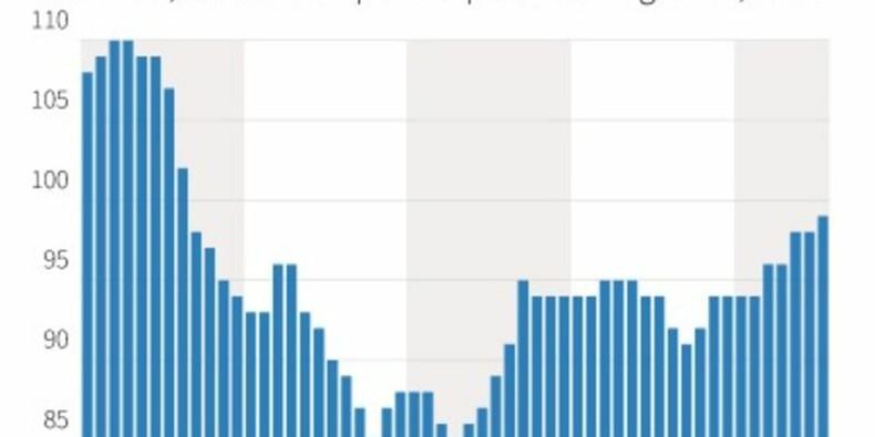 Le climat des affaires en juillet au plus haut depuis l'été 2011