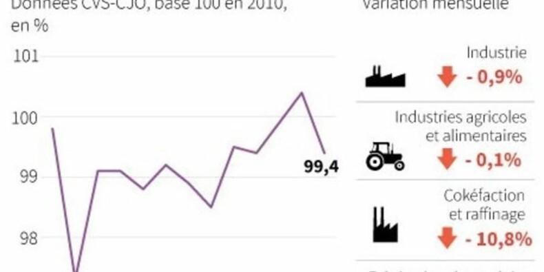 La production industrielle recule de 0,9% en avril