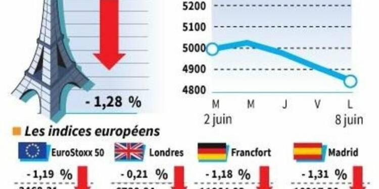 Les Bourses européennes terminent en baisse, le CAC cède 1,28%