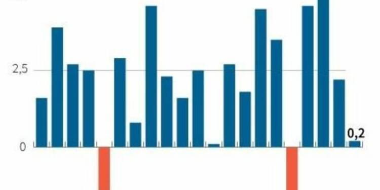 Dollar, météo et pétrole ont pesé sur la croissance américaine