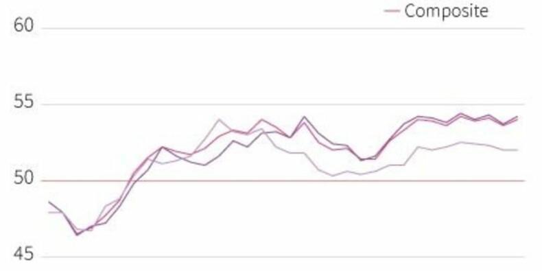 L'activité des entreprises de la zone euro accélère en octobre