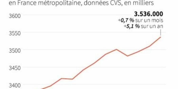Le chômage contrecarre la pré-campagne de Hollande pour 2017