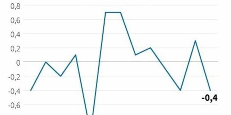 Les prix à la consommation en baisse de 0,4% en septembre