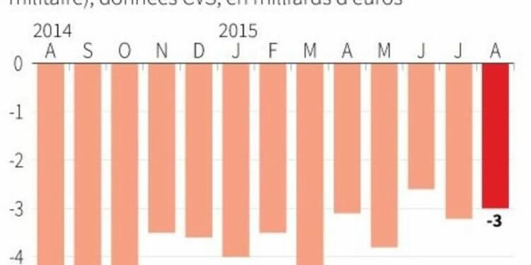 Légère baisse du déficit commercial en août