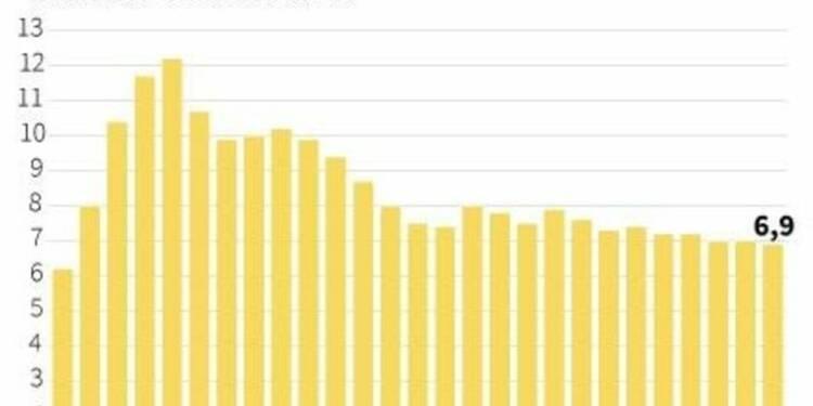 La croissance chinoise au plus bas depuis 2009