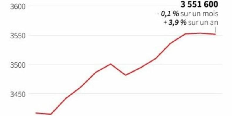 Légère baisse du chômage en juillet
