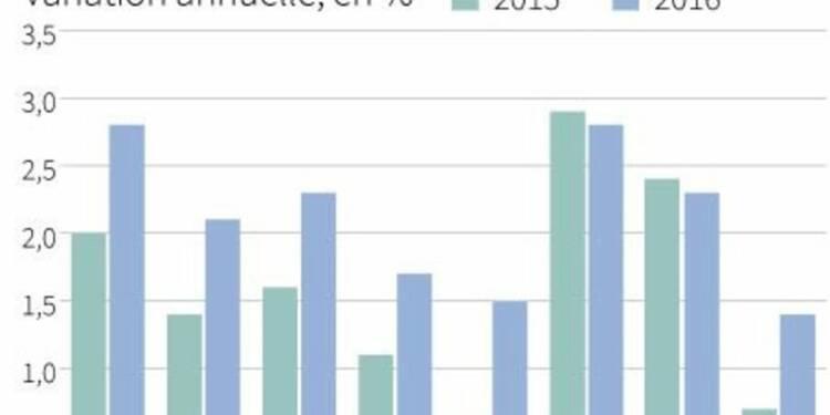 L'OCDE abaisse ses prévisions de croissance mondiale pour 2015