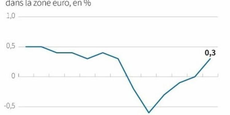 L'inflation de retour dans la zone euro et plus forte que prévu