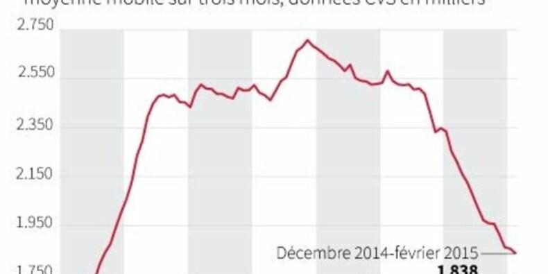 Le taux de chômage britannique à un creux de près de sept ans