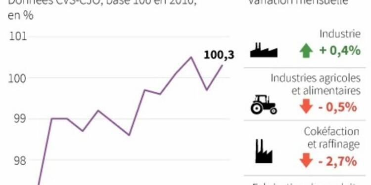 La production industrielle a renoué avec la croissance en mai