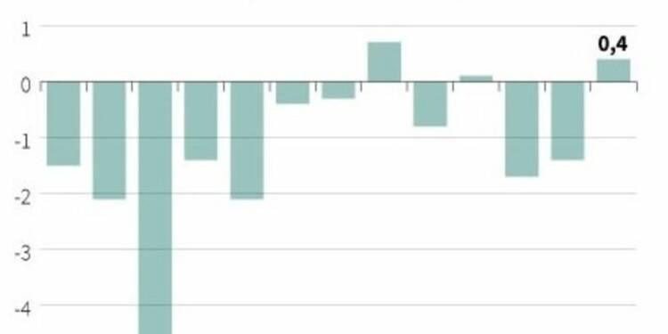 Les comptes courants excédentaires de €400 millions en avril