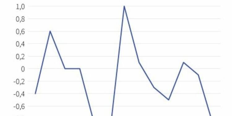 Les prix à la production en baisse de 0,9% en août