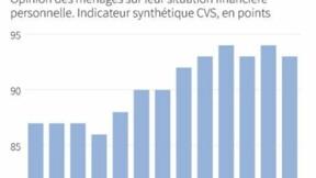 La confiance des ménages français en légère baisse en juillet