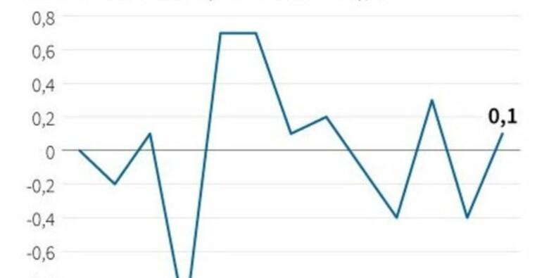 Les prix à la consommation en hausse de 0,1% en octobre