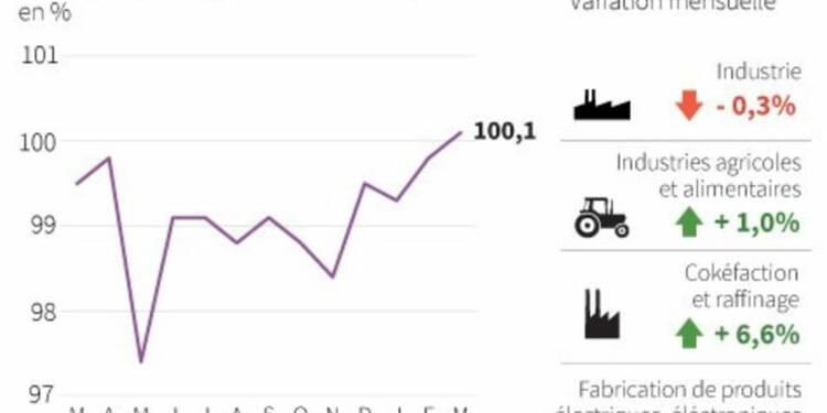 Net rebond de la production industrielle au 1er trimestre