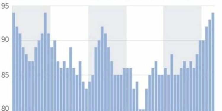 La confiance des ménages au plus haut depuis janvier 2010