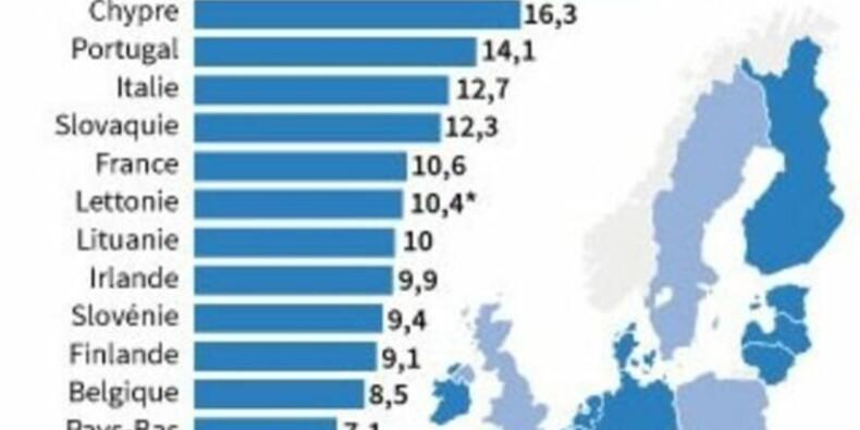 Le taux de chômage dans la zone euro au plus bas depuis mai 2012