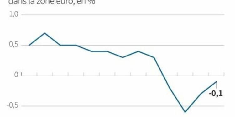 L'inflation dans la zone euro reste négative en mars sur un an