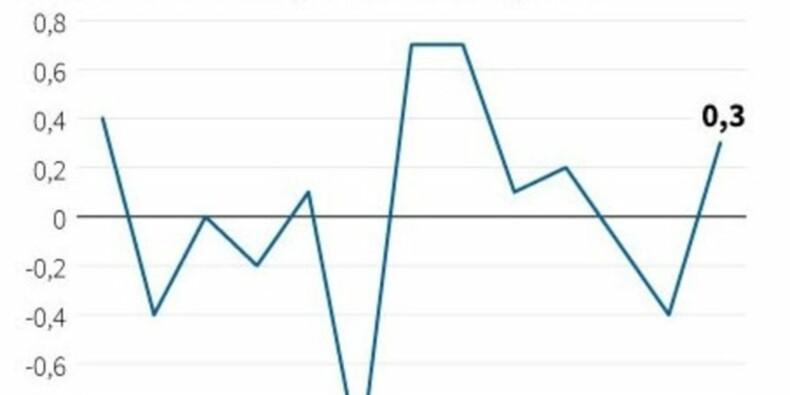 Les prix à la consommation ont augmenté de 0,3% en août