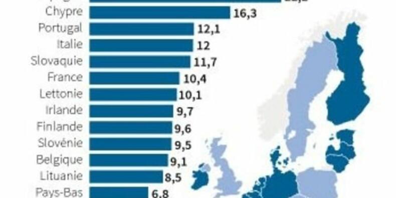 COR-Le chômage dans la zone euro au plus bas depuis trois ans