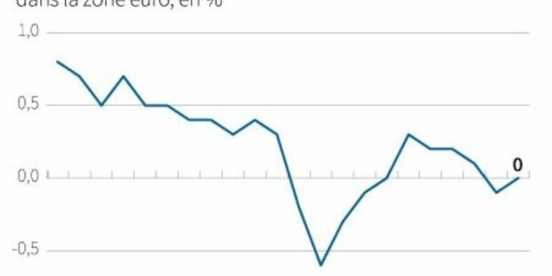 Inflation nulle en octobre en zone euro