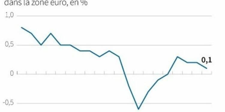 L'inflation dans la zone euro légèrement plus faible que prévu
